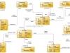Структура базы данных программы по учету деятельности сервисного отдела
