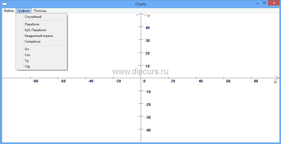 Методика преподавания dipcurs Список поддерживаемых математических функций