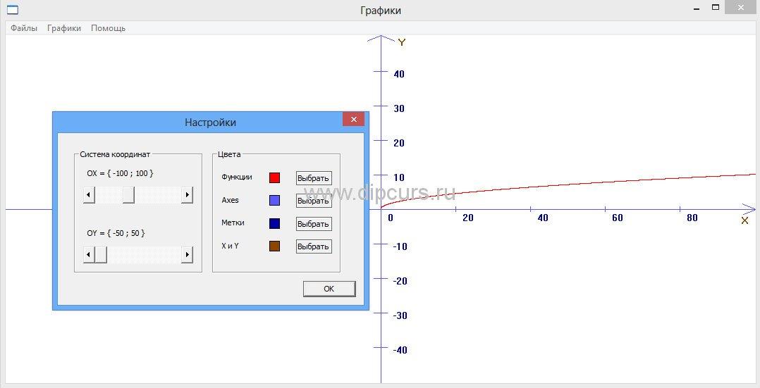 Методика преподавания dipcurs Изменение цвета элементов графика