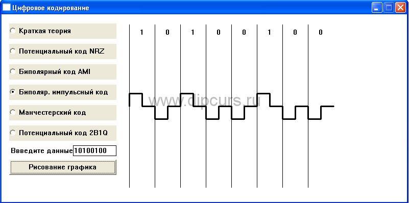 Компьютерные сети dipcurs Курсовая цифровое кодирование Биполярный импульсный код