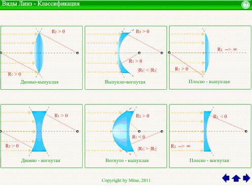 Дипломная работа Методика преподавания Физика Тонкие линзы  Виды линз классификация в презентации flash дипломной работы