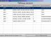 Форма отображения таблицы раскроя программы дипломной работы