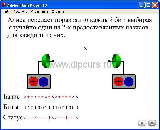 Защита и безопасность dipcurs Передача бит информации при квантовой криптографии в презентации курсовой работы