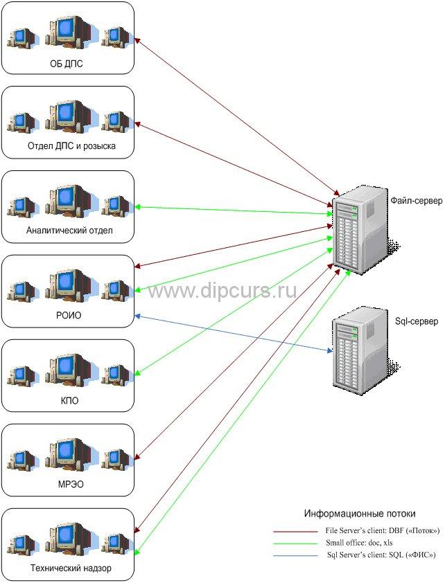 Дипломная работа Компьютерные сети модернизация компьютерной  Карта информационных потоков ЛВС до модернизирования