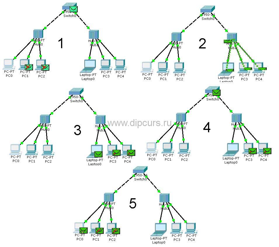 Компьютерные сети dipcurs Этапы процесса работы команды ping в разработанной сети