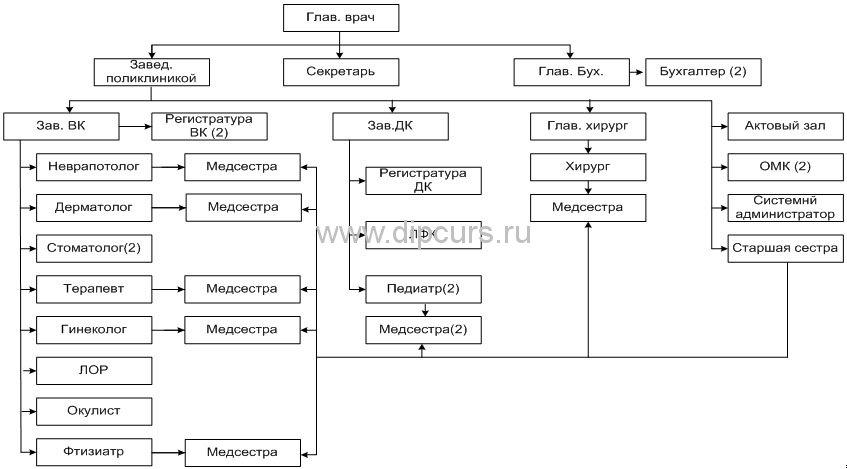 Компьютерные сети dipcurs Структурная схема поликлиники