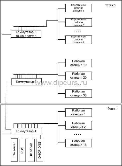 Компьютерные сети dipcurs Структурная схема проектируемой сети районной поликлиники дипломной работы Фрагменты имитационного моделирования компьютерной