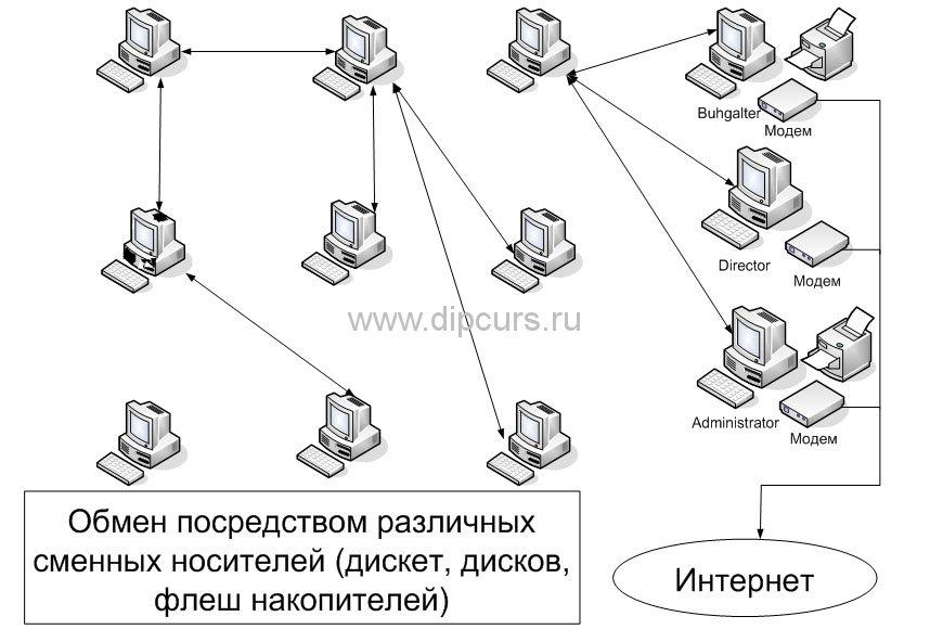 Компьютерные сети dipcurs Предпроектная ситуация компьютерной сети предприятия дипломной работы