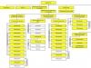 Структура подразделений предприятия