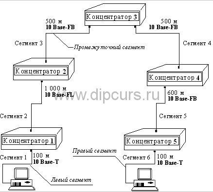 Компьютерные сети dipcurs Расчетная сеть etthernet курсовой работы