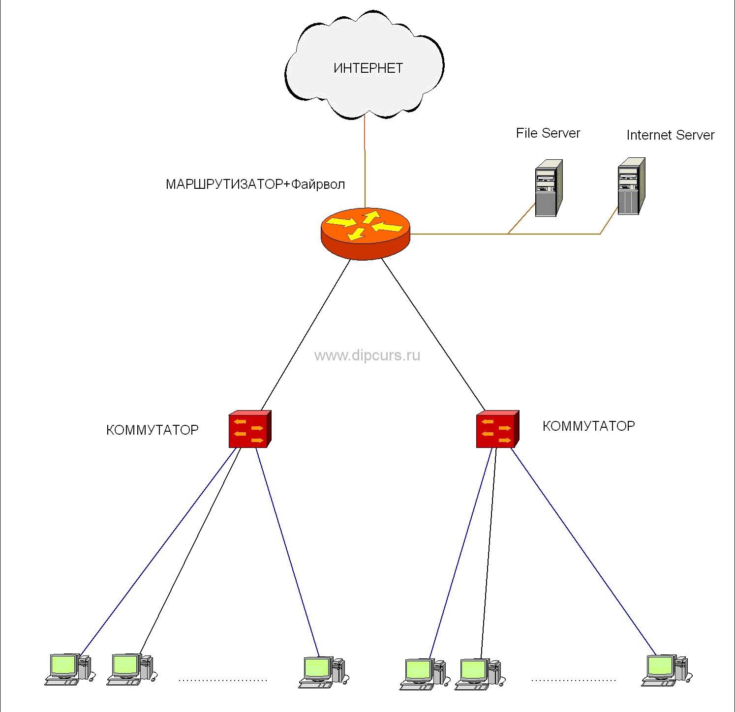 Дипломная работа Компьютерные сети проектирование компьютерной  Структура разрабатываемой сети дипломной работы