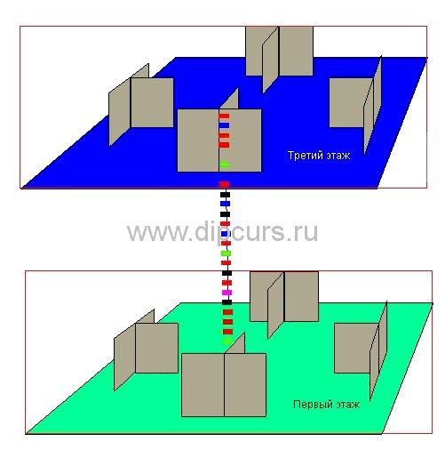 Дипломная работа Компьютерные сети проектирование компьютерной  Имитационная модель взаимодействия этажей разрабатываемой компьютерной сети дипломной работы