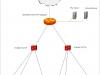 Структура разрабатываемой сети дипломной работы
