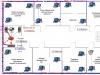 Имитационная модель структуры компьютерной сети