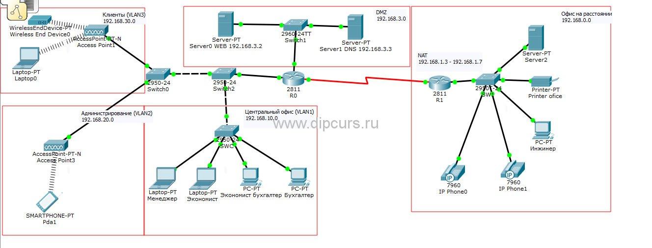 Компьютерные сети dipcurs Общая структура сети с настроенной маршрутизацией и сетевыми сервисами