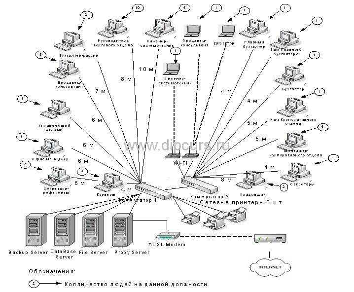 Дипломная работа Компьютерные сети анализ функциональности  Схема компьютерной сети после модернизации