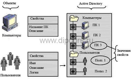 Дипломная работа Компьютерные сети active directory dipcurs Обьекты сети и active directory