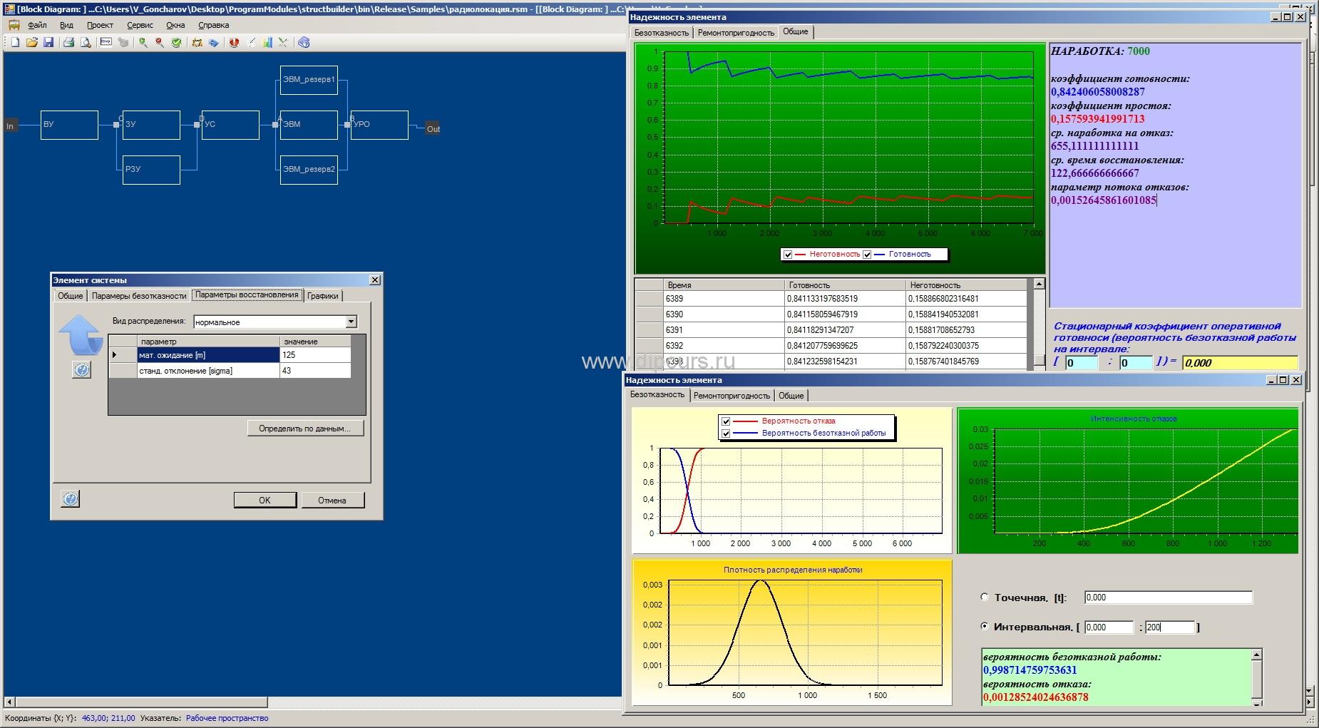 Разработка программ dipcurs Диаграмма надежности элемента модели в программе дипломной работы