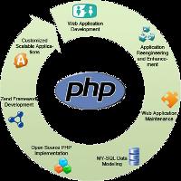 Дипломные и курсовые по информатике и программированию dipcurs Сайты программирование php